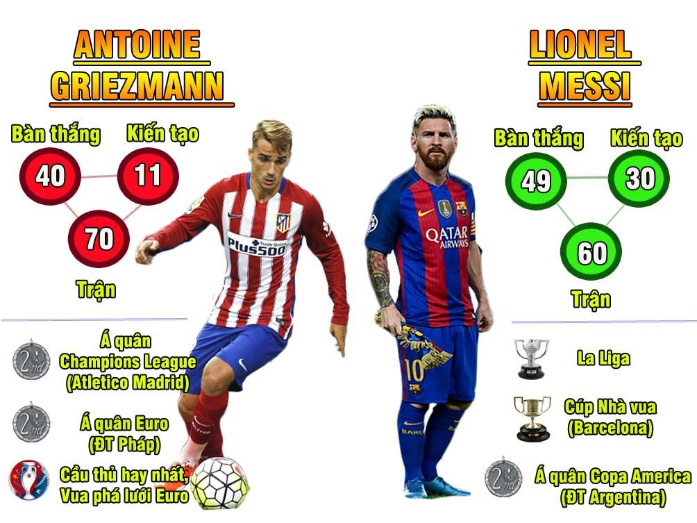 Giành QBV, Ronaldo = 2 Messi: Trên đỉnh cao danh vọng - 4