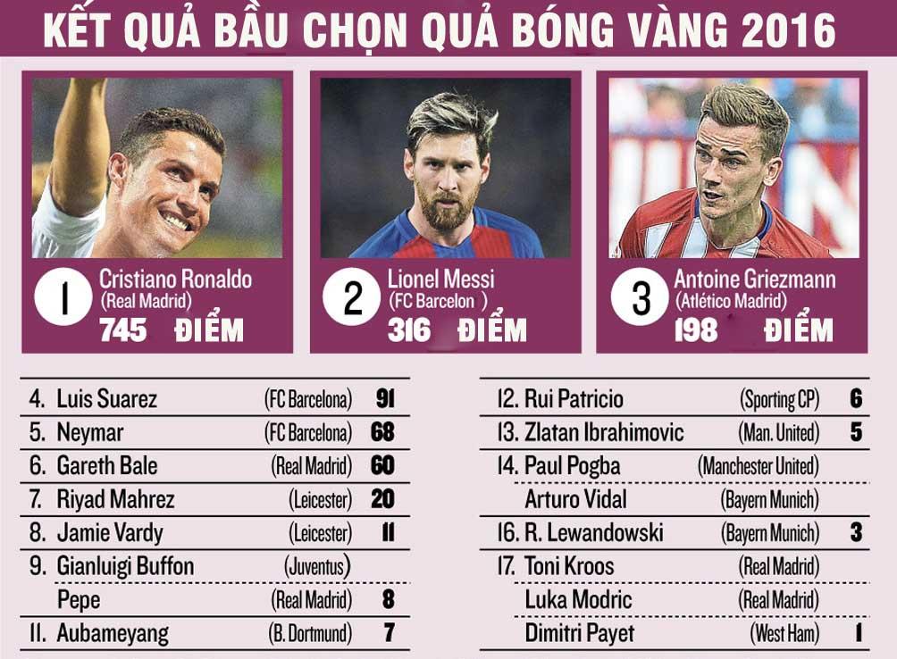 Giành QBV, Ronaldo = 2 Messi: Trên đỉnh cao danh vọng - 6