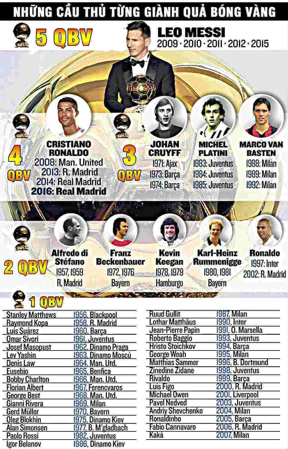 Giành QBV, Ronaldo = 2 Messi: Trên đỉnh cao danh vọng - 7