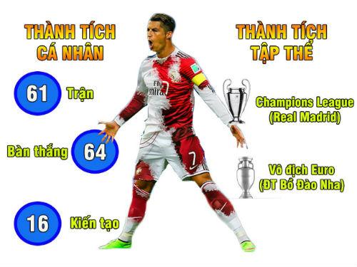 Ronaldo hơn Van Basten, Công Vinh vượt Neymar: Con số biết nói - 1