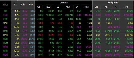 """Cổ phiếu bia """"đụng trần"""", VN-Index tăng hơn 10 điểm - 1"""