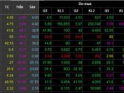 """Tài chính - Bất động sản - Cổ phiếu bia """"đụng trần"""", VN-Index tăng hơn 10 điểm"""