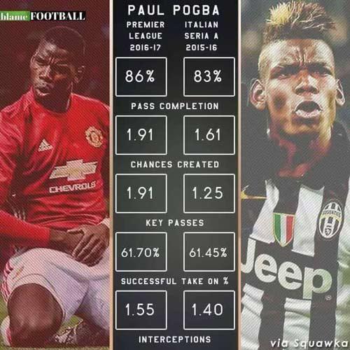MU đứng ngoài Top 4, Pogba nhớ nhung Juventus - 2