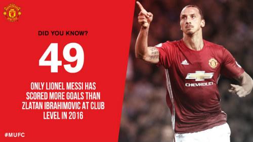 KINH NGẠC 2016: Siêu nhân Ibra chỉ xếp dưới mỗi Messi - 1