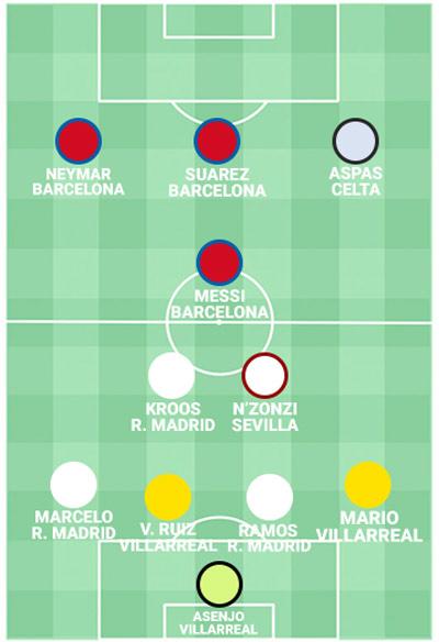 Đội hình số 1 Liga: Tam tấu Barca đá văng Ronaldo, Griezmann - 1