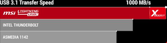 USB 3.1 thế hệ hai cho tốc độ siêu nhanh - 2
