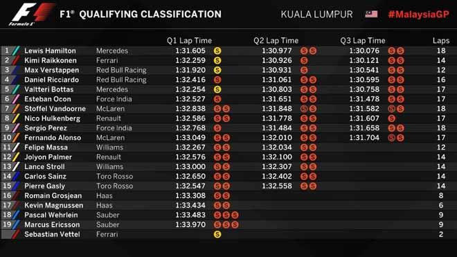 """Đua xe F1, phân hạng Malaysian GP: Vận đen kép, """"Ngựa chiến"""" khóc ròng - 3"""
