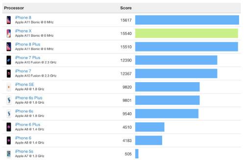 Đánh giá iPhone 8 Plus: Mạnh mẽ, nhưng... lạc hậu - 8
