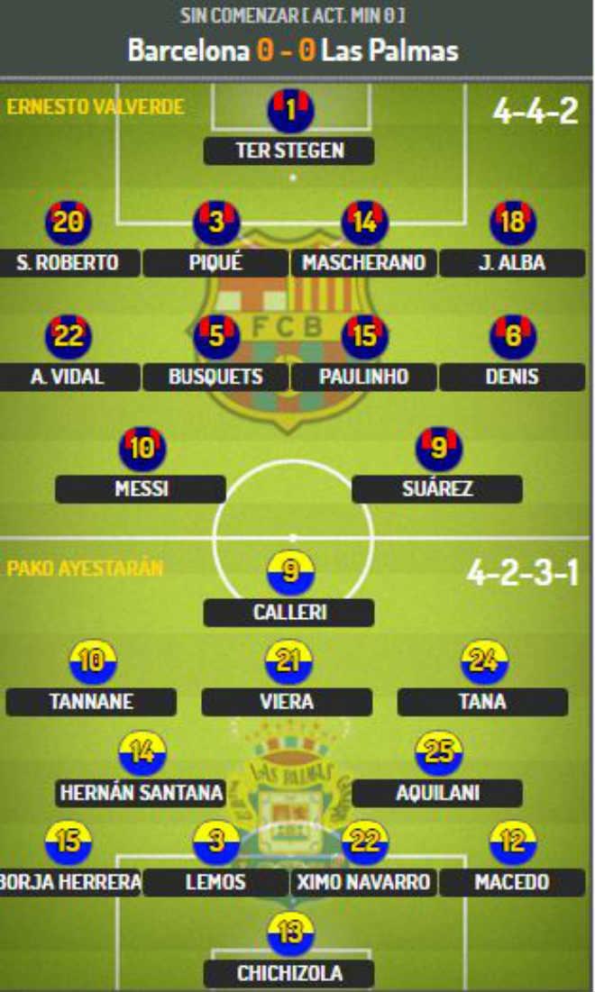 Chi tiết Barcelona - Las Palmas: Suarez mừng hụt cuối trận (KT) - 8