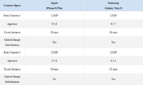 """Camera trên iPhone 8 Plus hay Galaxy Note 8 quay video """"ngon"""" hơn? - 2"""