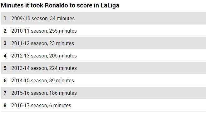 "Ronaldo ""mèo ngoan"" La Liga, ""hổ dữ"" Cúp C1: Zidane ngao ngán - 3"