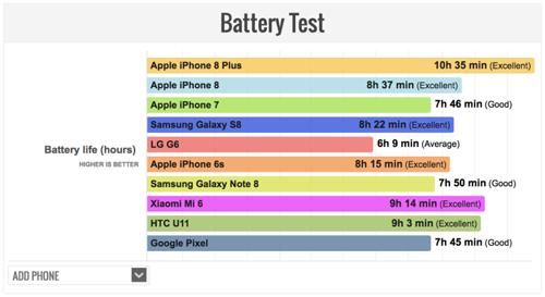 iPhone 8 Plus có tuổi thọ pin mạnh nhất hiện nay - 2