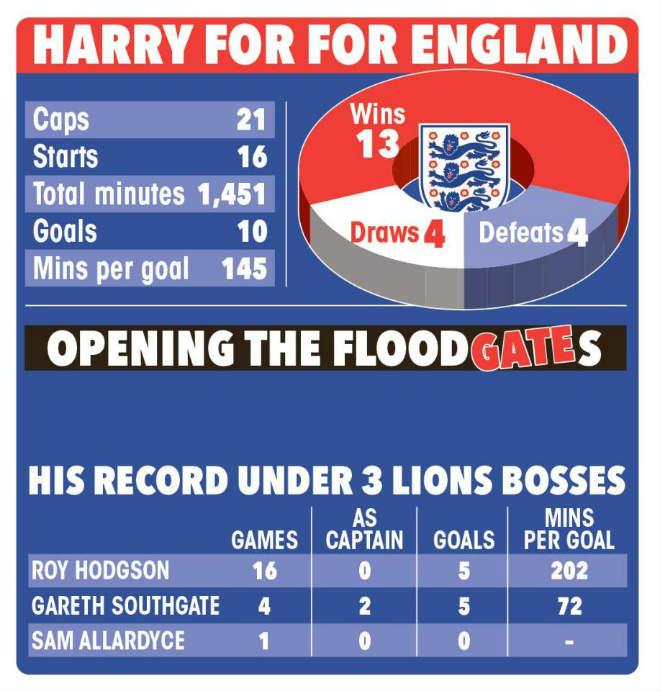 Harry Kane 177 triệu bảng tập như Ronaldo, ĐT Anh mơ vé World Cup sớm - 2