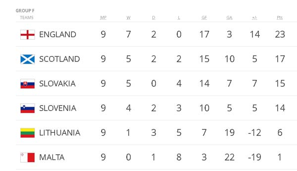 Đội tuyển Anh - Slovenia: Siêu sao định đoạt phút 90+4 - 4