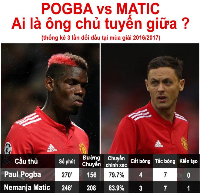 """MU """"leo núi"""" đấu Liverpool thiếu Pogba: Vắng mợ, chợ vẫn đông - 2"""