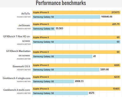 So sánh iPhone 8 với Galaxy S8: Cuộc đua không cân sức - 8