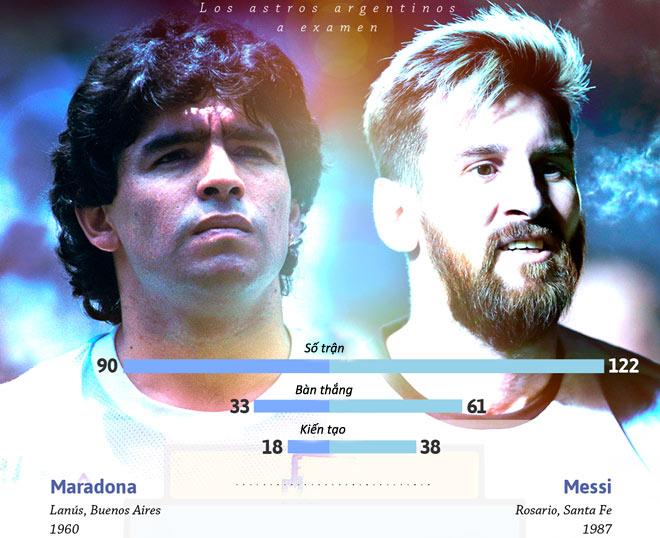 Messi và Maradona ở ĐT Argentina: Vĩ đại hay vĩ đại nhất chỉ cách 1 cúp Vàng - 2