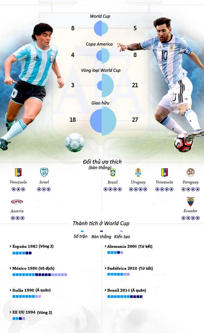 Messi và Maradona ở ĐT Argentina: Vĩ đại hay vĩ đại nhất chỉ cách 1 cúp Vàng - 3