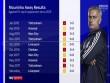 Mourinho đấu Top 6 quá kém: MU thiếu đẳng cấp hay dũng cảm?