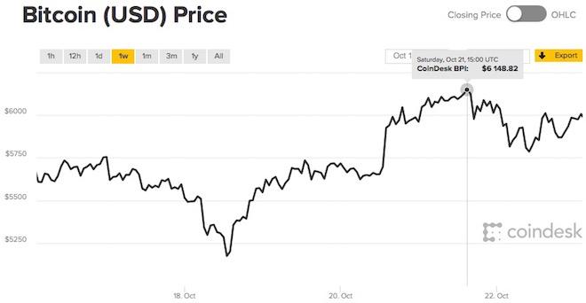 Đồng bitcoin tạo kỷ lục mới về giá, nhưng cũng đầy biến động - 1