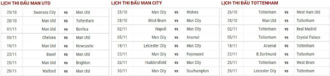 """Đua vô địch Ngoại hạng Anh: Man City """"độc bá"""", chỉ MU - Tottenham cản nổi? - 3"""