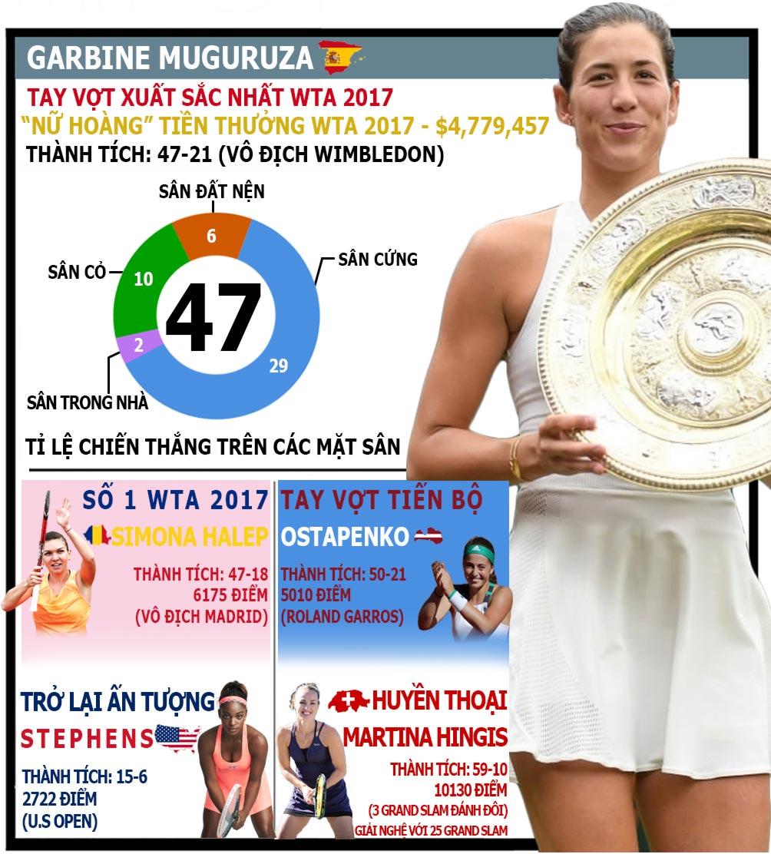 """Mỹ nhân tennis """"giông tố"""" 2017: Sharapova trở lại, loạn ngôi hậu - 1"""
