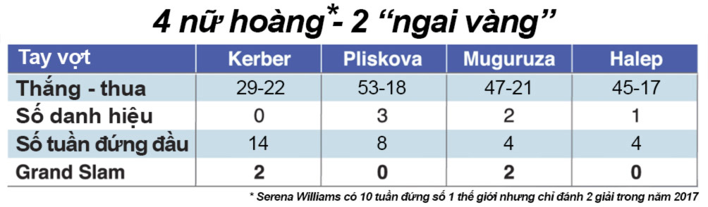 """Mỹ nhân tennis """"giông tố"""" 2017: Sharapova trở lại, loạn ngôi hậu - 3"""