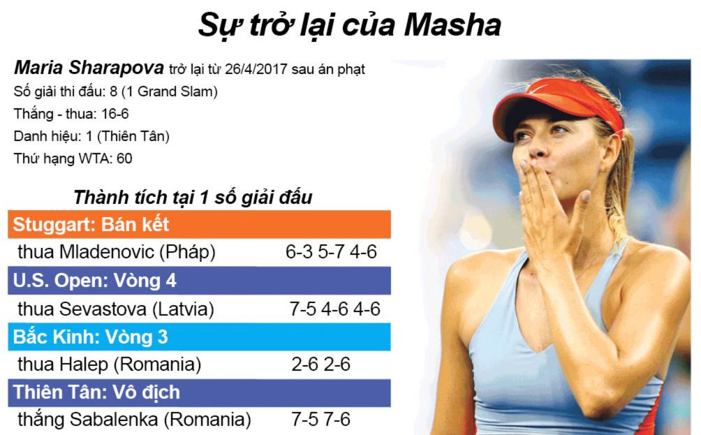"""Mỹ nhân tennis """"giông tố"""" 2017: Sharapova trở lại, loạn ngôi hậu - 4"""