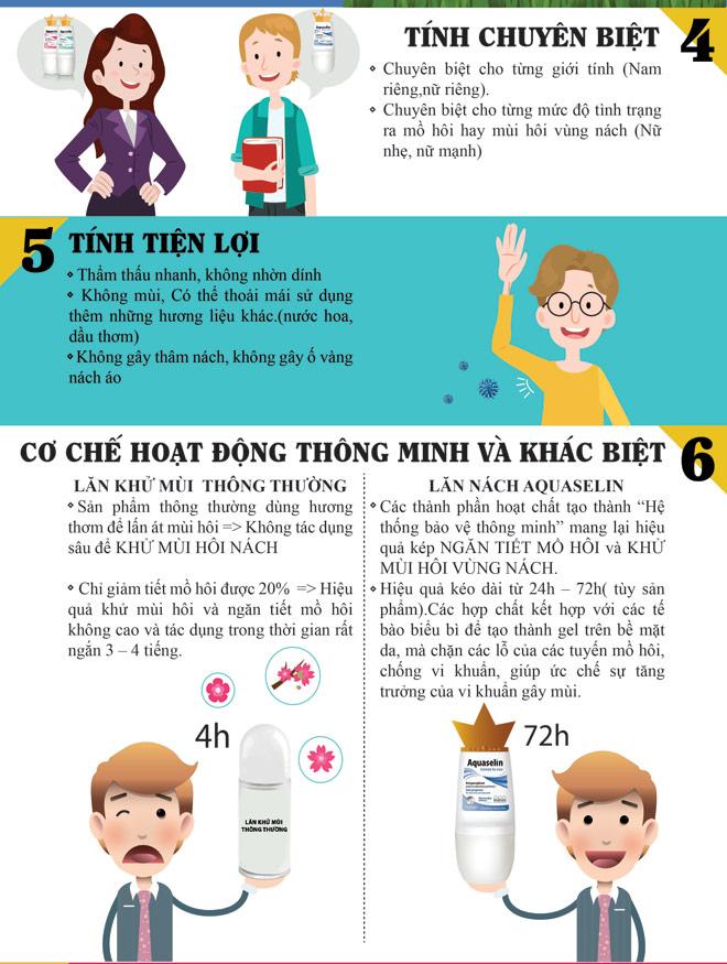 9 lý do nên chọn ngăn tiết mồ hôi và khử mùi Aquaselin - 3