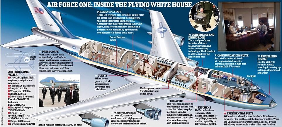 TT Donald Trump đến VN: Cận cảnh chuyên cơ 'pháo đài' Air Force One - 8