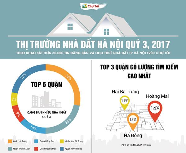 Nhà đất Hà Nội nửa cuối 2017: Cung giảm - lượng cầu tiếp tục tăng mạnh - 1