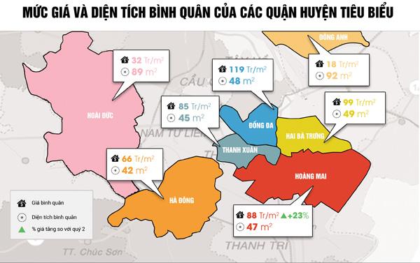 Nhà đất Hà Nội nửa cuối 2017: Cung giảm - lượng cầu tiếp tục tăng mạnh - 2