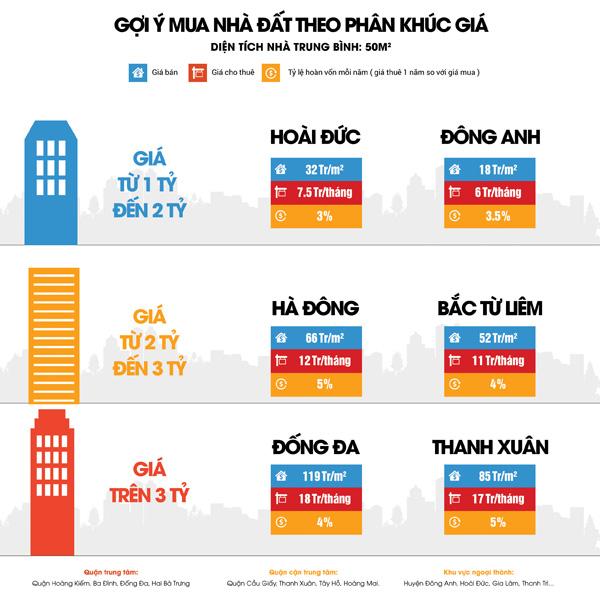 Nhà đất Hà Nội nửa cuối 2017: Cung giảm - lượng cầu tiếp tục tăng mạnh - 3
