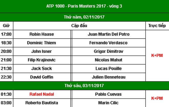 "Cập nhật Paris Masters ngày 3: Hạ ""Tiểu Federer"", Isner gặp Del Potro tứ kết - 6"