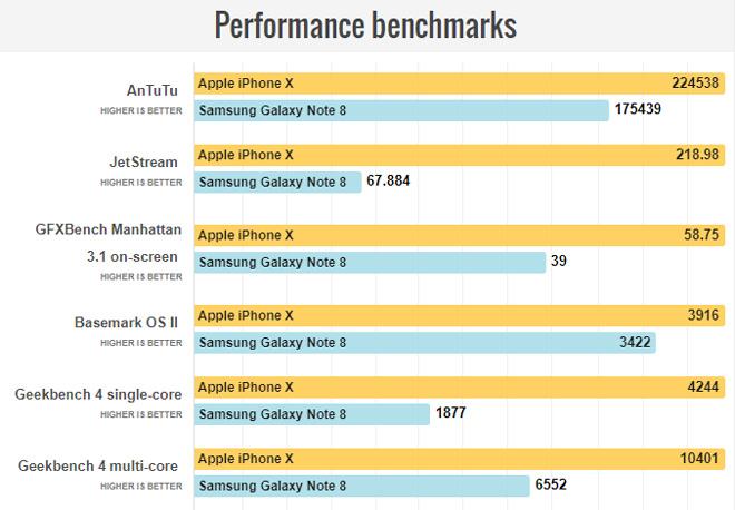 """So sánh iPhone X với Galaxy Note 8: """"Cuộc chạm trán nảy lửa"""" - 9"""