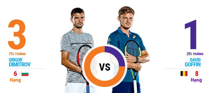 """ATP Finals ngày 4: """"Tiểu Federer"""" so kè """"kẻ hạ sát"""" Nadal - 2"""