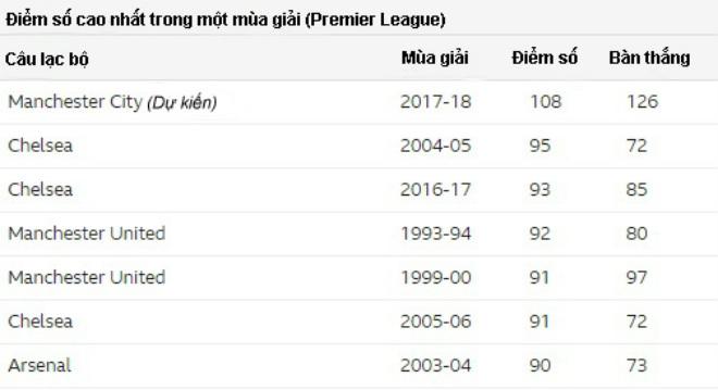 Man City mơ 108 điểm, 126 bàn: Khủng khiếp nhất lịch sử Ngoại hạng Anh - 2