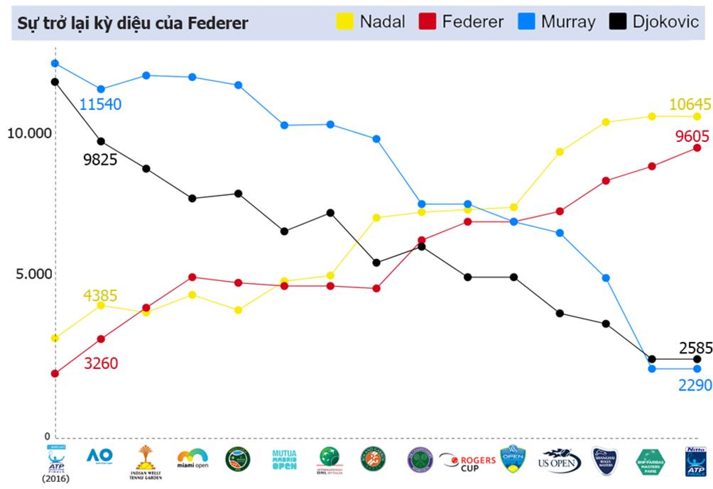 Federer 1 năm tennis hô mưa gọi gió: Huyền thoại bất tử - 3