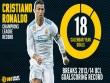 Ronaldo chói lọi vượt xa Messi: Vĩ đại nhất Real tại Cúp C1