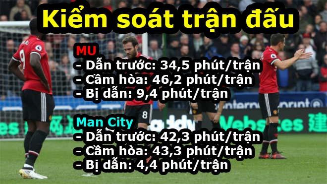 Man City chỉ 4,4 phút/trận bị dẫn bàn: Ăn đứt MU, sẽ vô địch bất bại? - 2