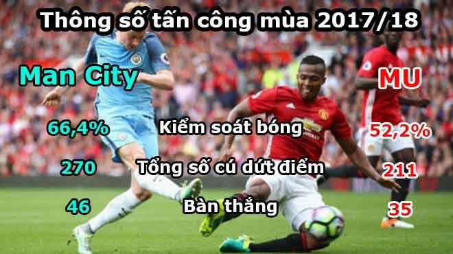 Kinh điển MU – Man City: Thời thế thay đổi, MU hãy học Man City để thành công! - 2