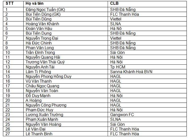 U23 Việt Nam đá giải Thái Lan: Công Phượng dẫn đầu, Tuấn Anh bị loại - 2