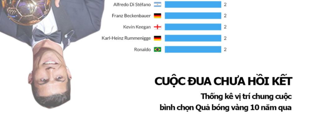 Vĩ nhân Ronaldo - Messi 5 Quả bóng vàng: Cuộc đua vĩ đại nhất lịch sử - 5
