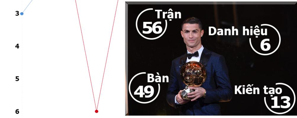 Vĩ nhân Ronaldo - Messi 5 Quả bóng vàng: Cuộc đua vĩ đại nhất lịch sử - 7