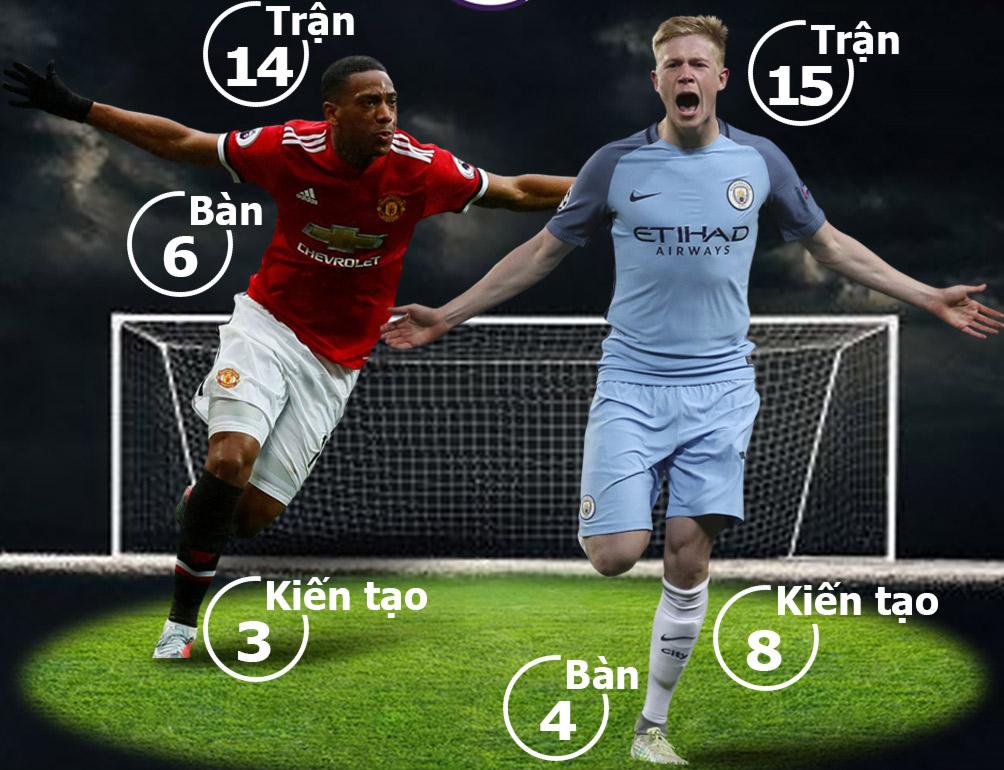 """MU - Man City: Ngày Manchester """"long trời lở đất"""" - 2"""