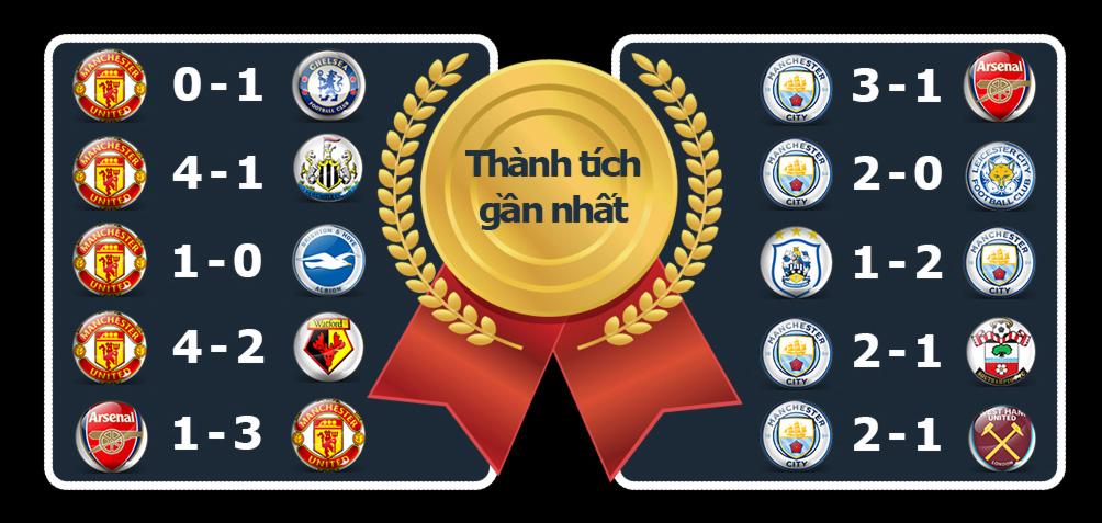 """MU - Man City: Ngày Manchester """"long trời lở đất"""" - 4"""