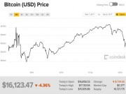 """Giá Bitcoin tăng giảm  """" cuồng điên """"  trong sáng 8/12"""