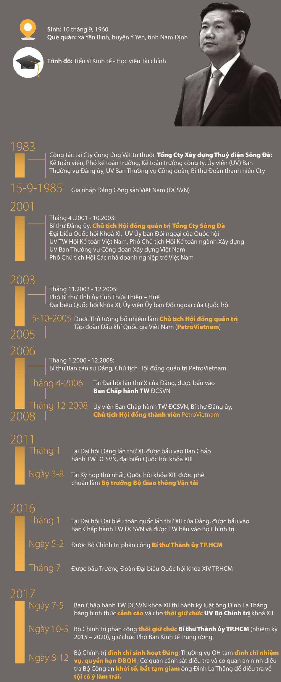 Infographic: Ông Đinh La Thăng, những dấu mốc thời gian - 1