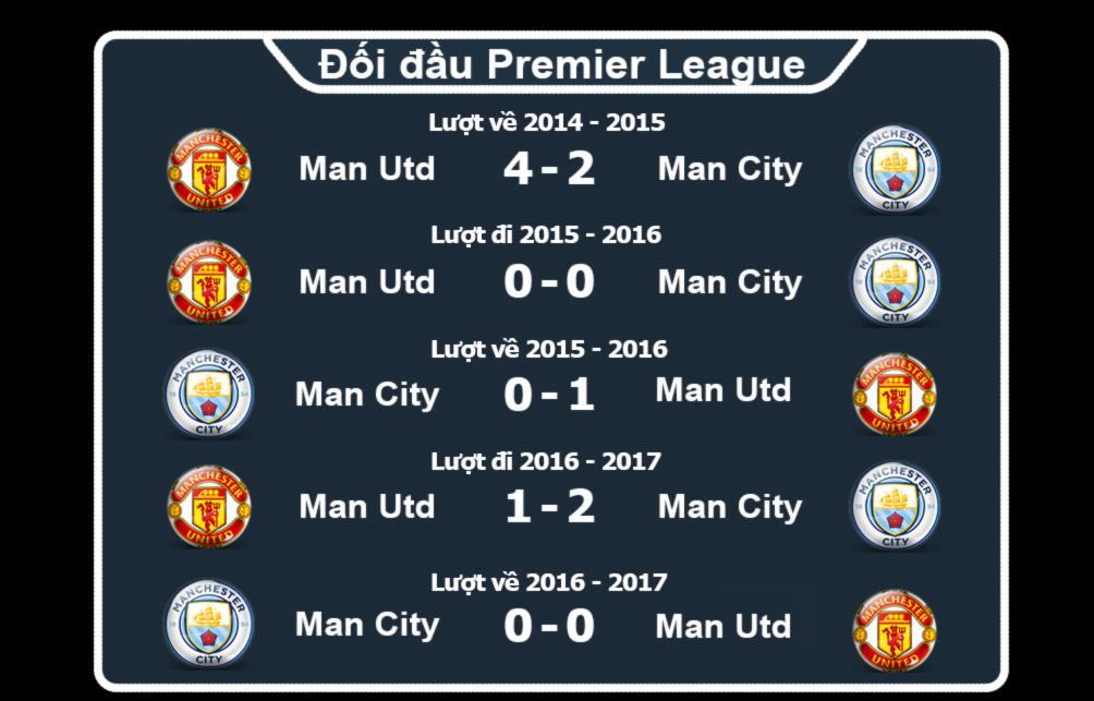 """MU - Man City: Ngày Manchester """"long trời lở đất"""" - 5"""
