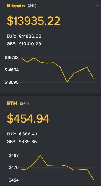 Tiền điện tử Bitcoin và ETH cùng quay đầu giảm giá mạnh - 1